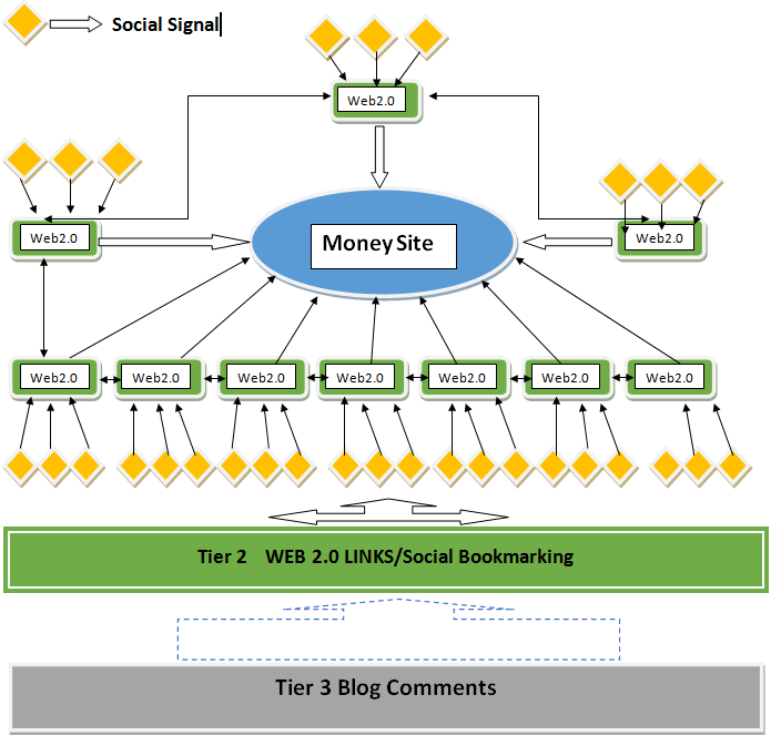 20 Web 2 0 backlinks + Social Signals +Blog Comments +Premium Indexer