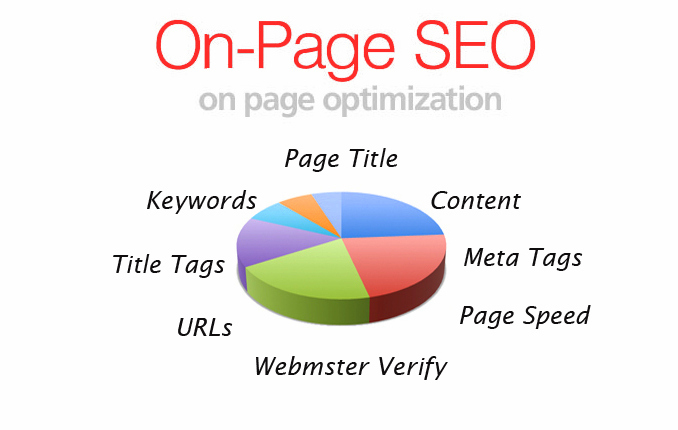 On Page SEO Analysis for your website