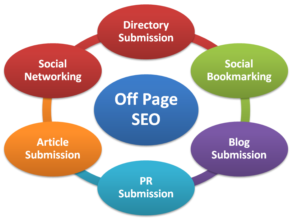 SEO Off Page factors Analysis for your website