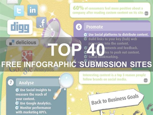 Do 40 Infographic Submissions Manually