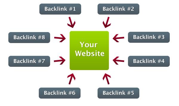 Get Organic Traffic 15+ Backlinks using High PA DA sites