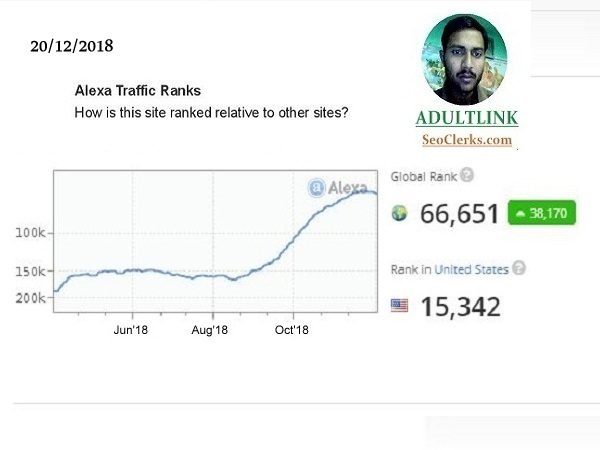 I will improve your Alexa Ranking below USA 21k and G...