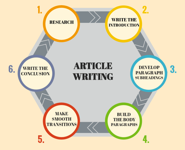 Writing The Best Seo Blog Article And Website Content For   Writing The Best Seo Blog Article And Website Content