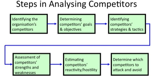 The Ultimate Cheat Sheet on competitor analysis