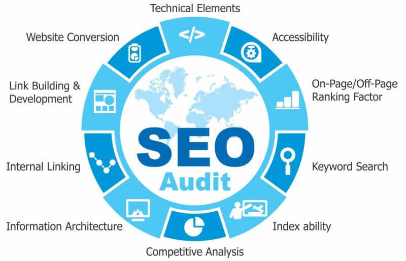 Audit of your website,  provide onsite recommendations & offsite solutions.