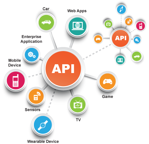 Api for your android of ios built in php