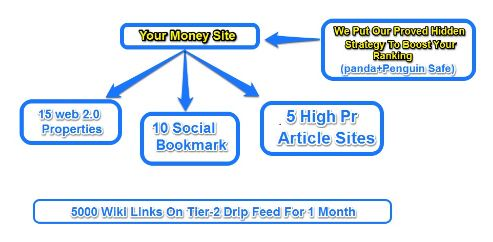 Do you find a good google 1st page ranking provider here is me