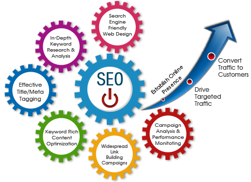 The Secret to Search Engine Optimization Success