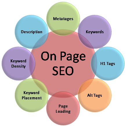 Onpage seo for Entire site.Work on indexing for home page.