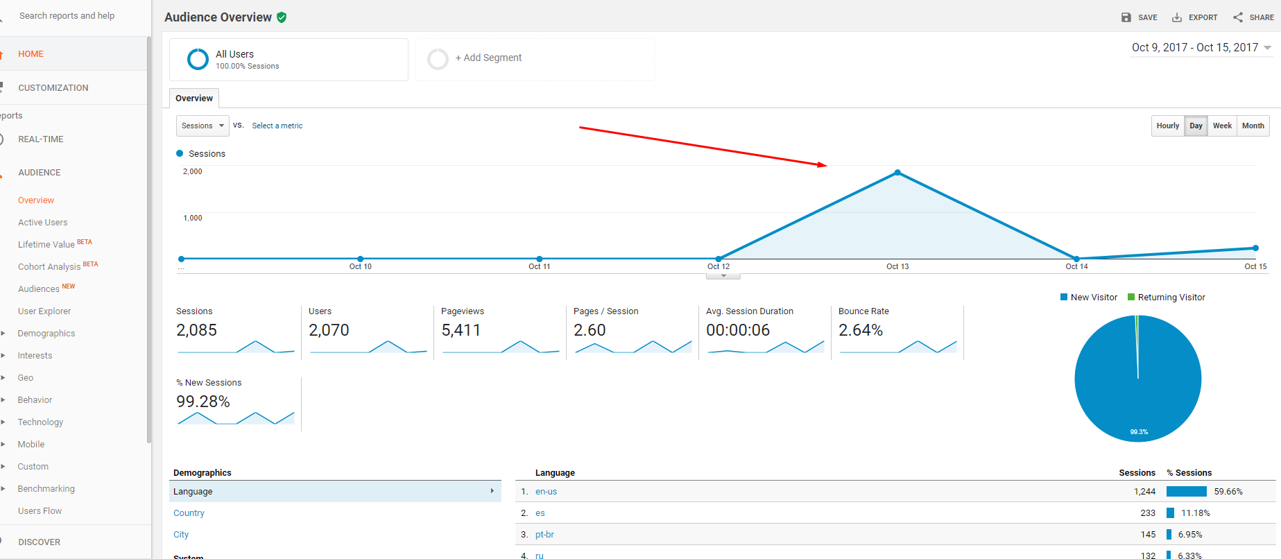 Targeted Traffic To Your Site! Results in 24hours