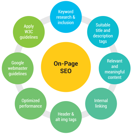 I will Optimize On Page SEO for your website or Blog (Word press + BlogSpot)
