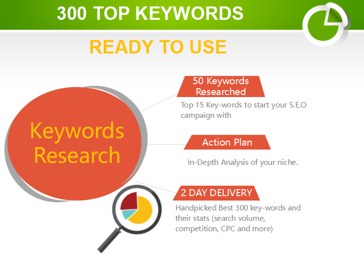 Get Done Keywords Research,  300+ Profitable Key Words For Your Site