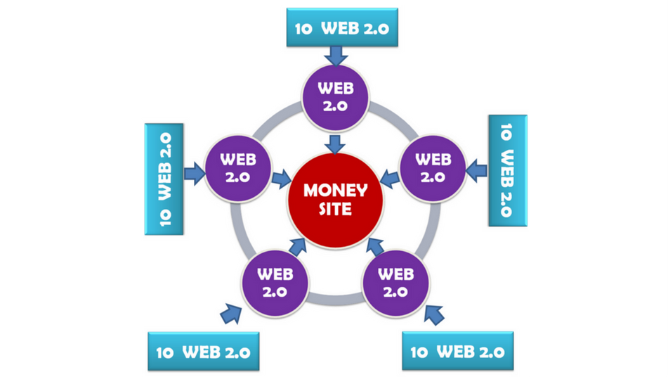 5 SITE WEB 2.0 LINK WHEEL
