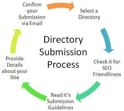 manually submit 50 directory submission