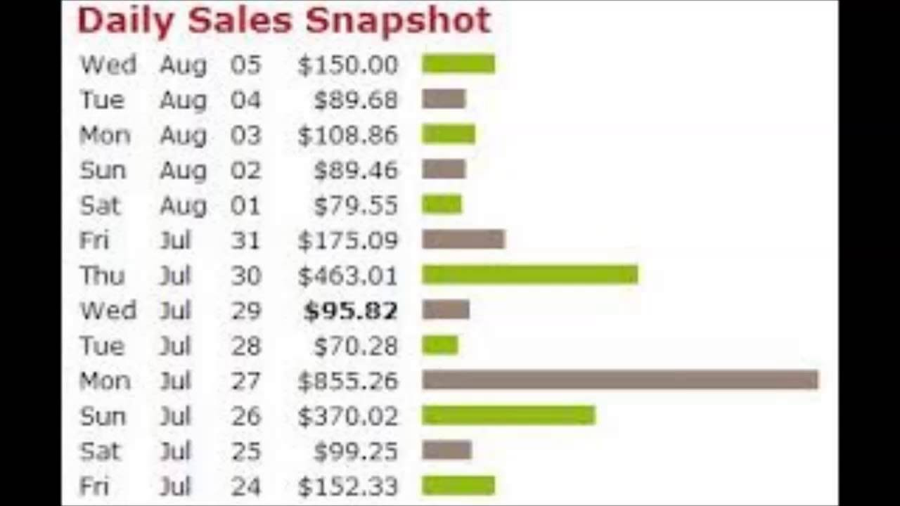 Complete Method How To Make $79 To $97 Aday With Clickbank Without Creating Videos