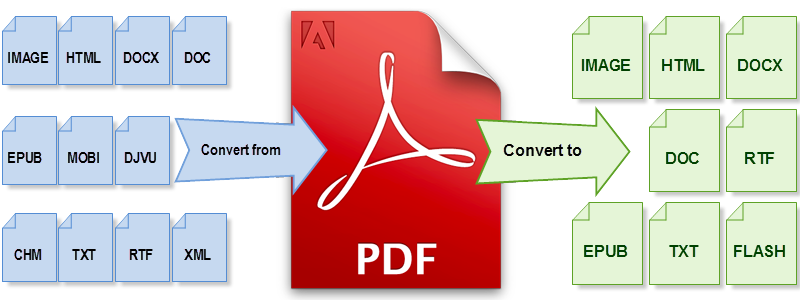 Convert Files Into Pdf, Word, Powerpoint, Excel Or Any