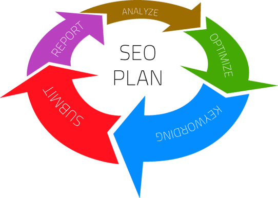 setup a Seo Plan put your website in Google search Results