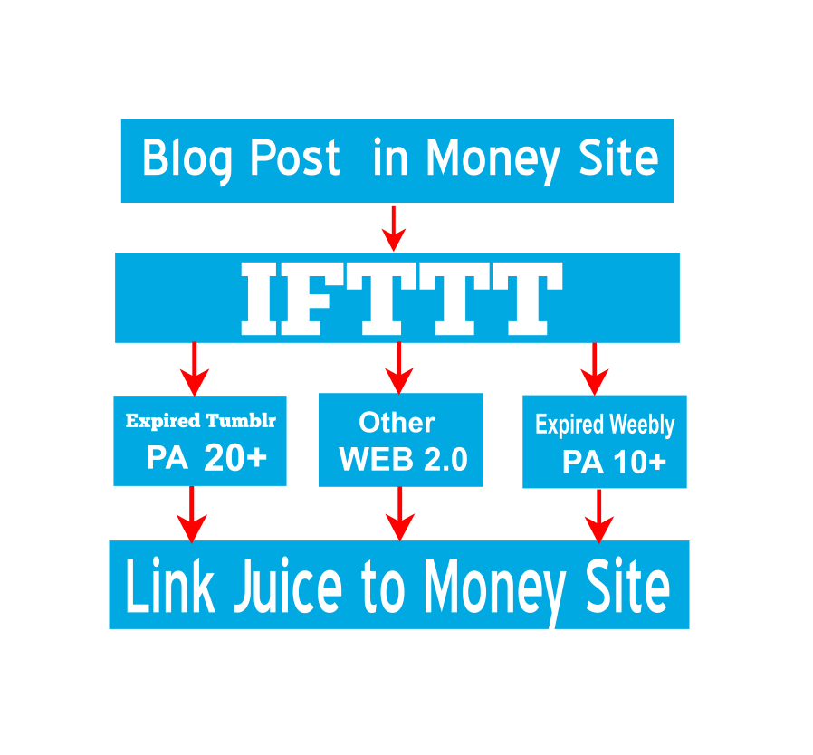 Create IFTTT Network For Your Website Or Blog with Expired Weebly and Expired Tumblr