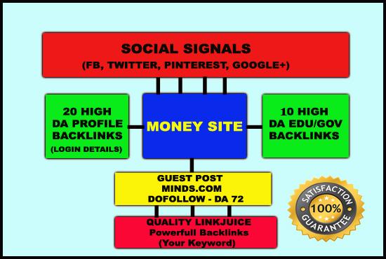 Profile Backlinks, EDU/GOV Backlinks, Guest Post DoFollow, Social Signals