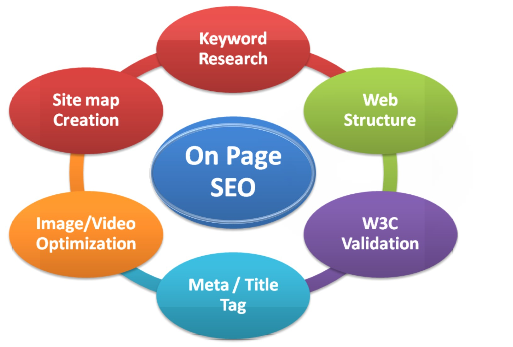 I provide best ON Page SEO in your website