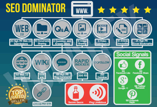 High Pr Social Seodominator Back link To Blog Site YouTube For Yahoo Bing Rank