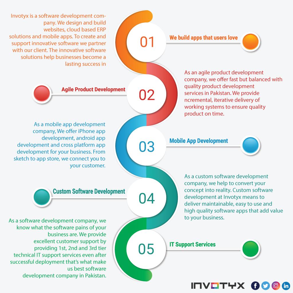 Design Professional Infographics And Unique Company Profile