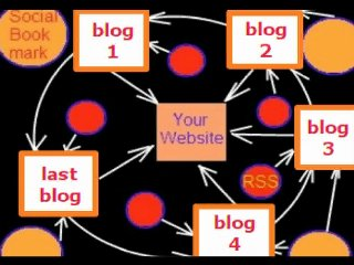 make 200 web 2 0 seo microblogging dofollow backlinks.