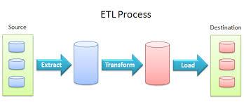 ETL processes for a database