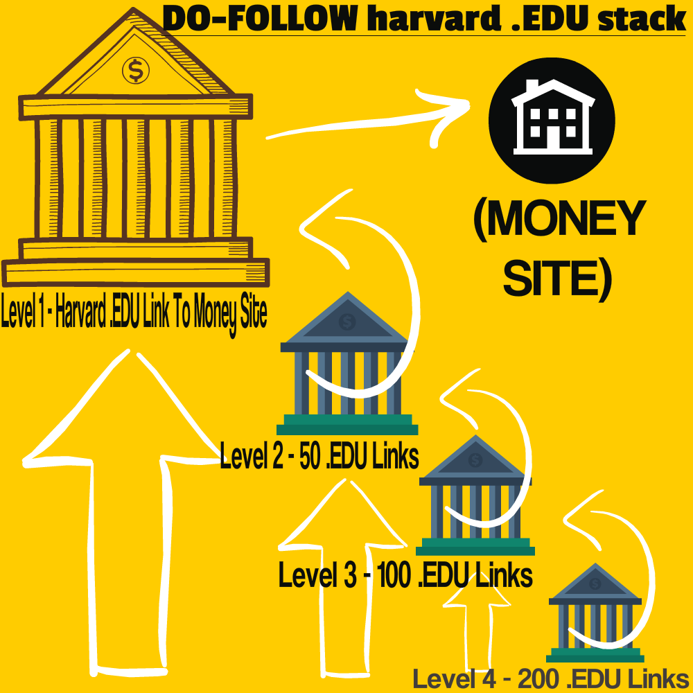 4 Tier Do Follow Harvard .EDU Link Pyramid Google Stack