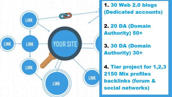 Build 2150 Ultra Seo Contextual Backlinks