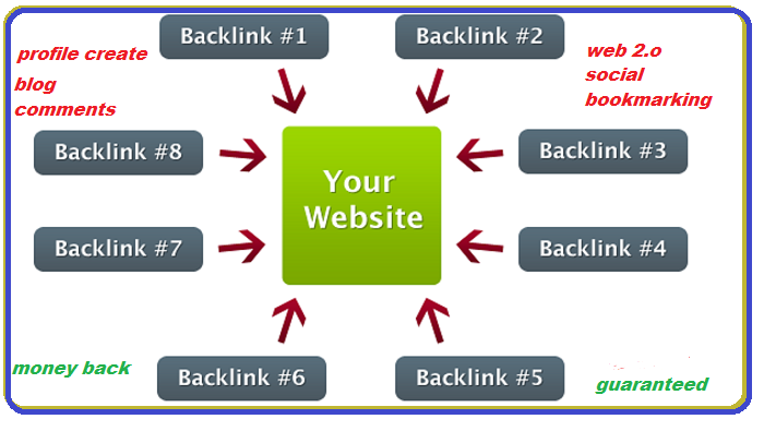 200+ Backlinks from high domain authority sites to you for Google ranking