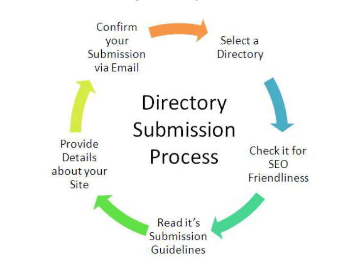 I give you 40 Directory Submissions And 10 Social Bookmarking manually