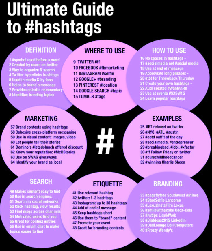 Viral Social Media #Hashtag Push Big Tweets Pins Posts and More Empowers Your #Hashtag Authority!