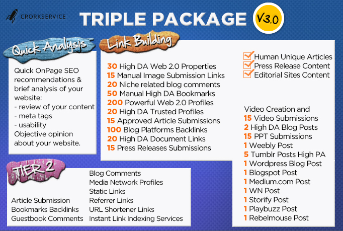 Spin And Submit Your Article To 7450 Directories, Get 500 Quality Backlinks