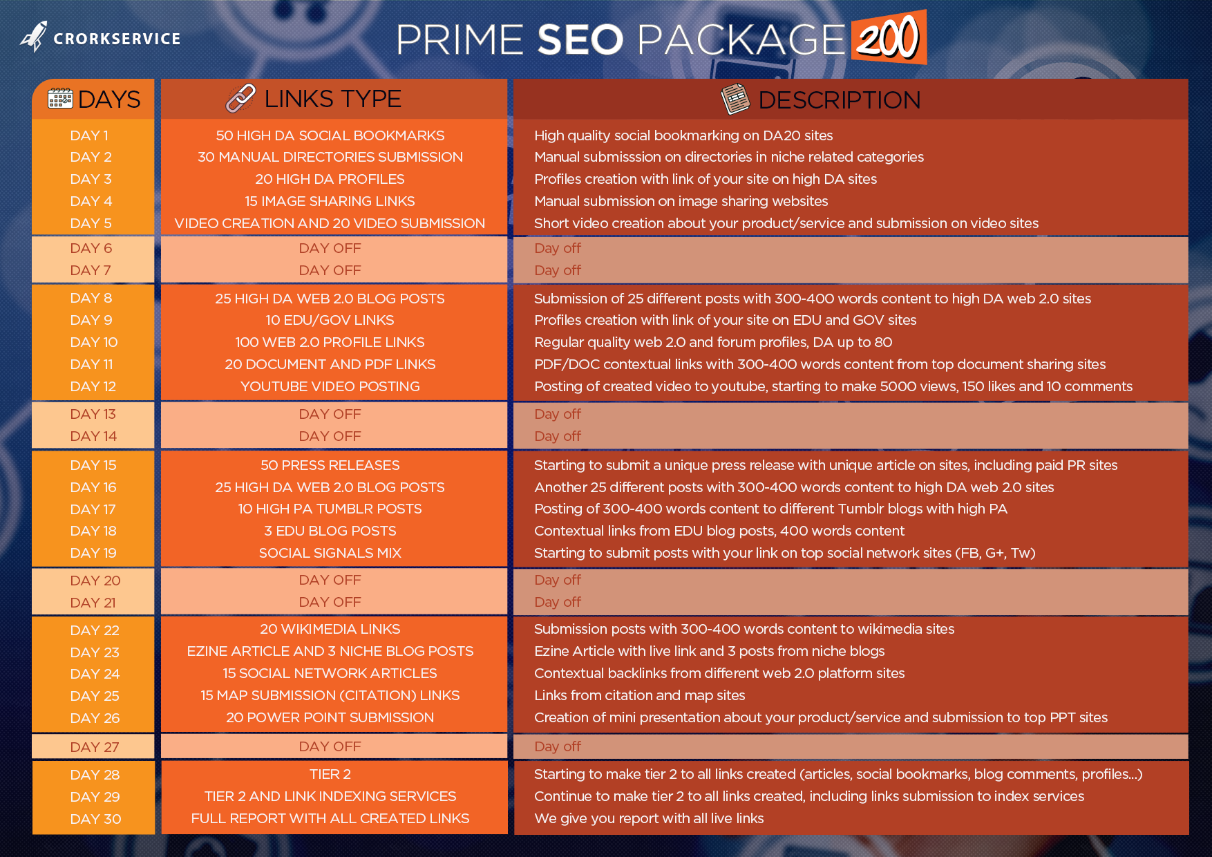 Daily SEO Premium Link Building Package, 30 Days High Quality Services