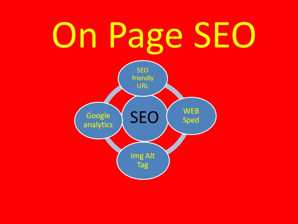 Do Wordpress Yoast SEO Optimization