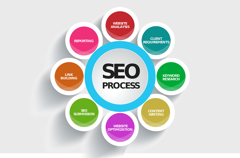 RANK YOUR SITE FOR ANY KEYWORD IN A VERY SHORT TIME BY SEO EXPERT
