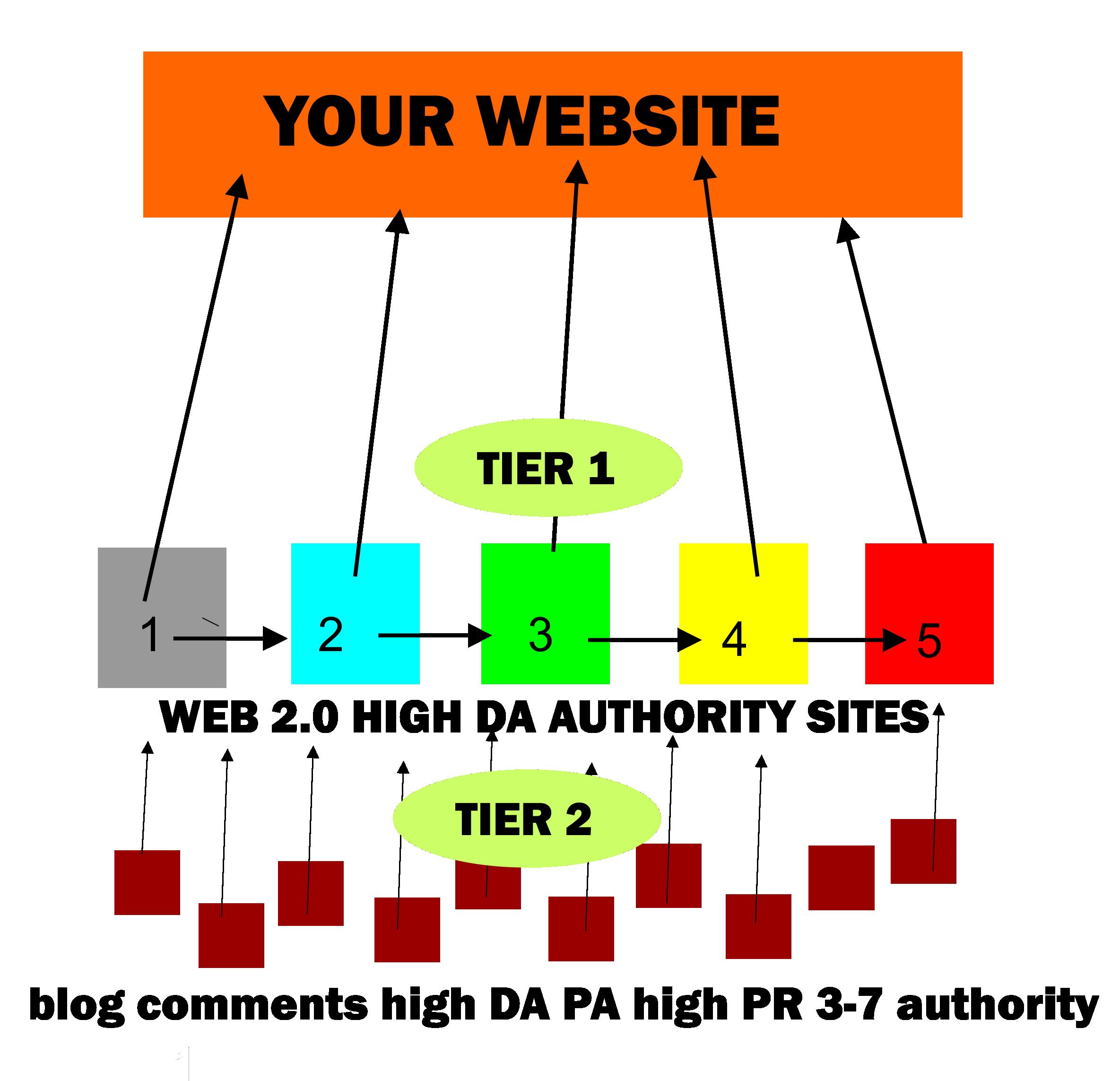 Pyramid Link Building SEO Booster High PR DA PA Tier 2 Get 1st Page Google
