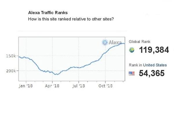 I will boost your Alexa Ranking below USA 49k and Glo...