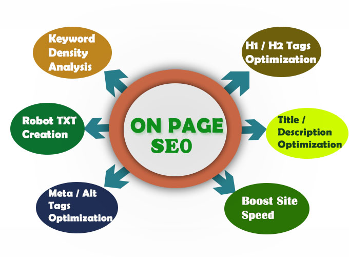Do On Page SEO for Your WordPress, Wix and Weebly Site