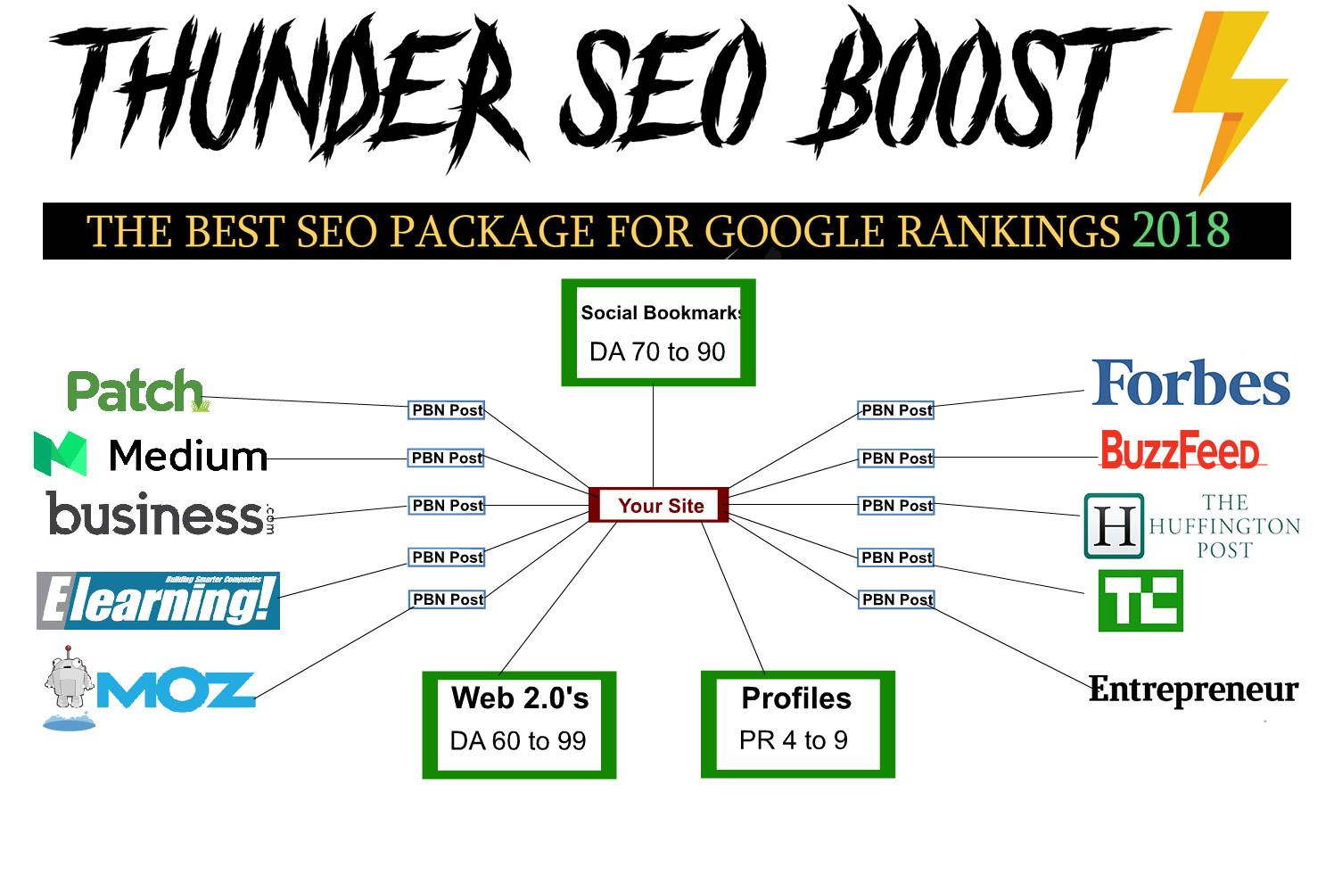 2018 Thunder Ranker,  PBN's,  Web 2.0,  Social Signals,  Social Bookmarks SEO