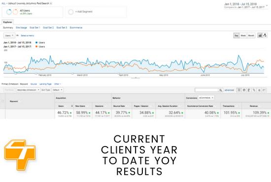 Audit & Optimize AdWords Search Campaign(s)