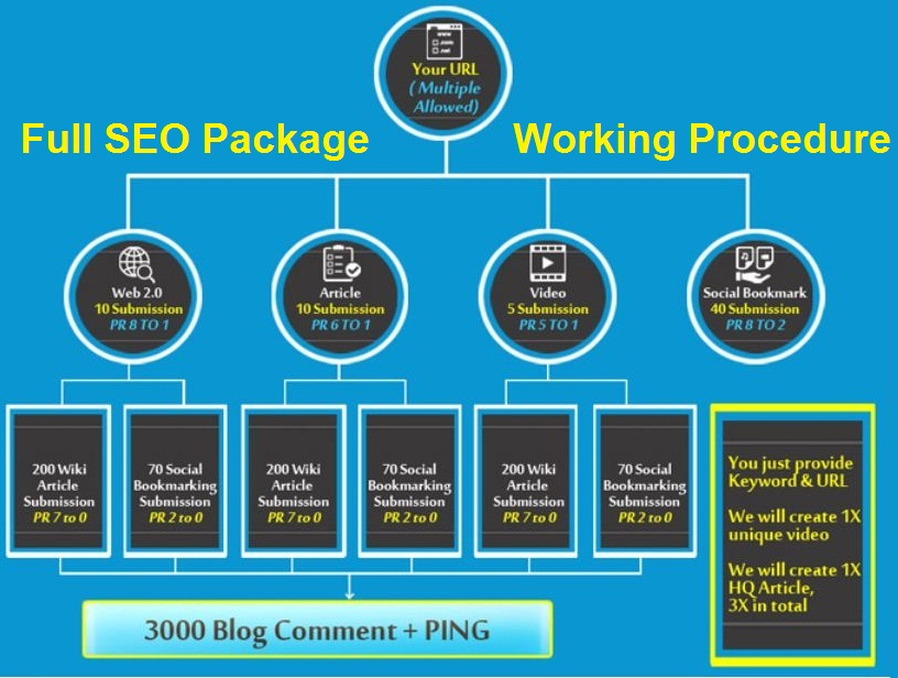 Get Full SEO Package With Guarantee of Google Page Ranking