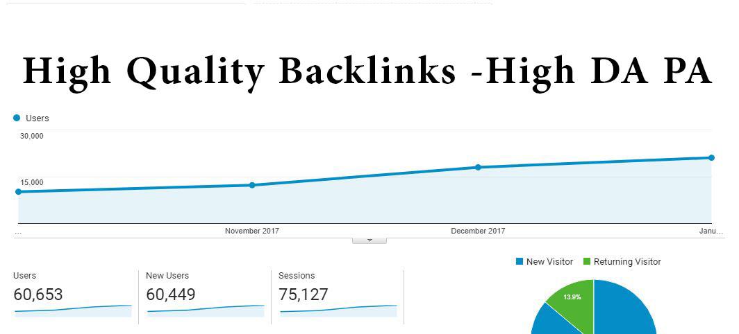 5 Powerful Backlinks - High DA PA