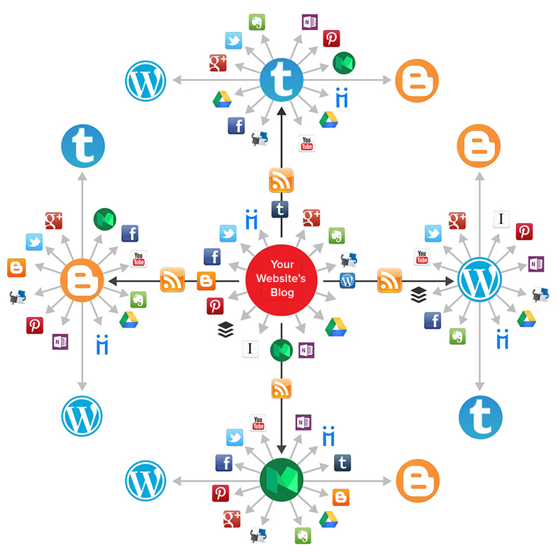 create a social media syndication network for any RSS...