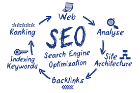 A complete search engine optimization