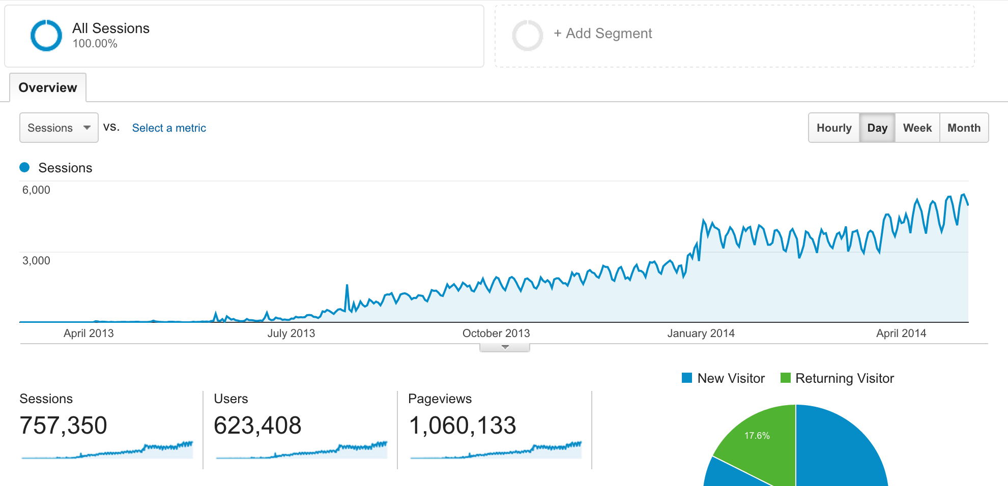 give you 10000 Hits on your website in one day