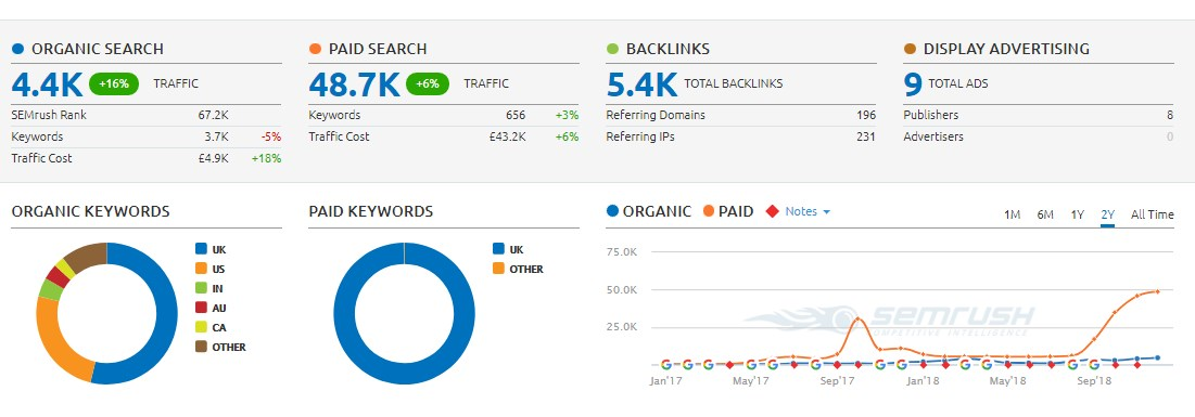 Give Backlink On Tech Niche DA 33 UK Real Site,  30k Traffic