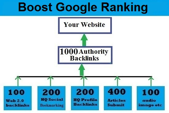 Boost Google Ranking With- All In One SEO Package