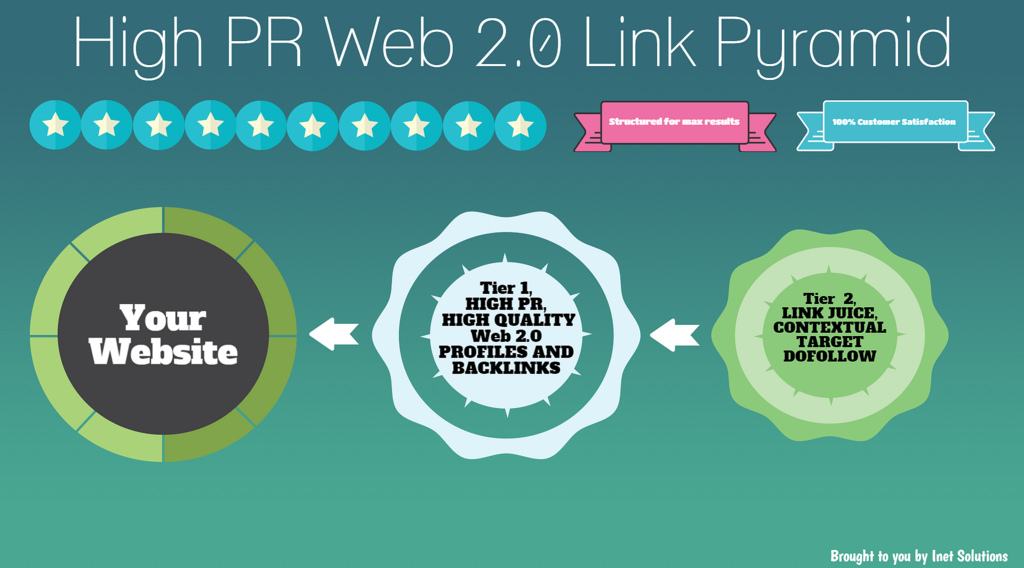 Super Web 2.0 Pyramid With 200 Web 2.0 from 700 Unlimited contextual Wiki Articles Backlinks.